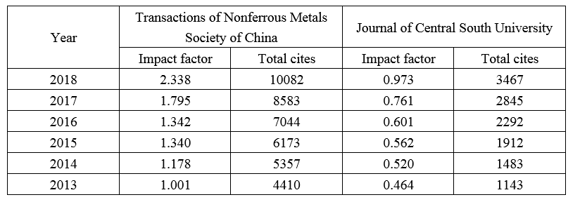 JCR Impact Factor of Transactions of Nonferrous Metals Society of